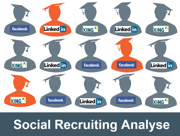 Social Recruiting Analyse